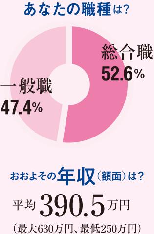 あなたの職種は?総合職52.6%一般職47.4% おおよその年収は?平均390.5万円
