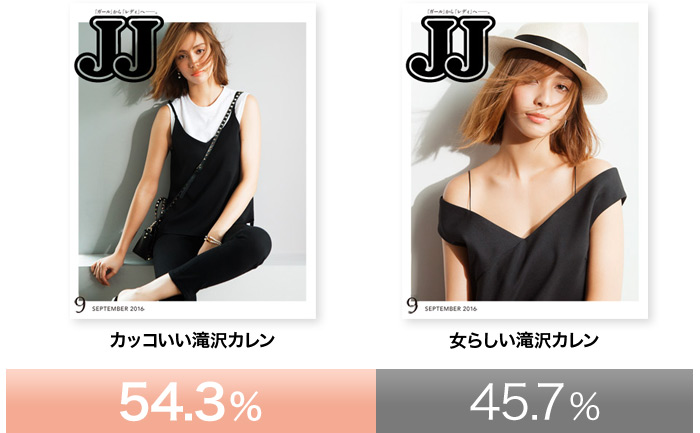 カッコいい滝沢カレン54.3%、女らしい滝沢カレン45.7%